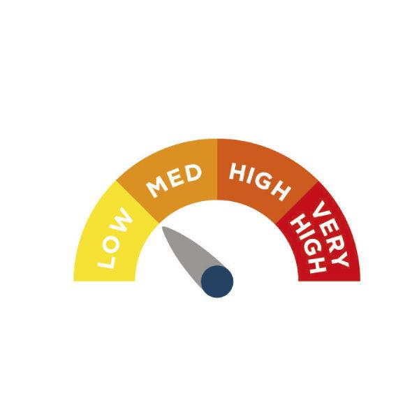 risk factor diagram low to med